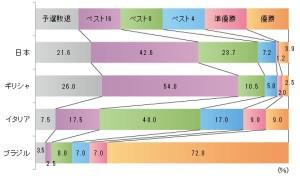 日本は「ベスト16」の回答最多   サッカーW杯出場4カ国意識調査 画像1