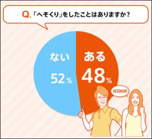 """画像:へそくり上手は30代女性!? 既婚者の2人に1人が""""へそくり""""貯蓄中!"""