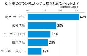 画像:企業ブランディングに不可欠な「人」と「チャレンジ精神」 企業ブランドを磨き続けるANA、ネスレ日本