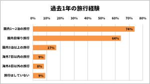 画像:シニア女性の90%が過去1年以内に旅行を経験 「興味ない」はわずか1%
