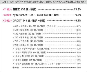 画像:ミステリアス系ハロウィン男子に斎藤工、hyde、GACKTがランクイン