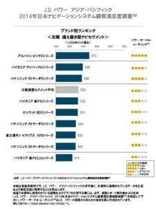 画像:2014年日本ナビゲーションシステム顧客満足度調査<市販ナビカテゴリー>