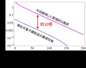 画像:量子鍵配送に関する新理論を確立 ~鍵生成速度についての原理的な限界を解明~