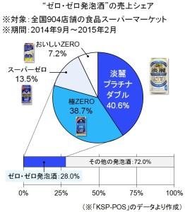 """""""ゼロ・ゼロ発泡酒""""は何で選ばれている?  売り上げシェア1位は「淡麗プラチナダブル」 画像1"""