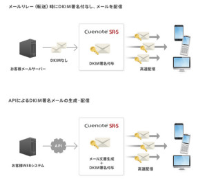 画像:メールリレーサーバー「Cuenote SR-S」が「なりすまし対策DKIM」に対応