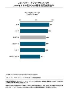 画像:2014年日本小型トラック顧客満足度調査