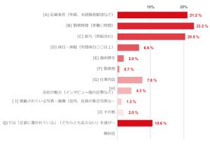 画像:「求人の募集内容はホントだと思う?」転職に関するアンケート調査結果を発表