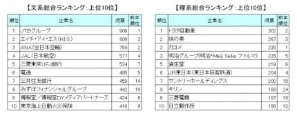 人気企業ランキング  文系トップは8年連続であの旅行会社 画像1