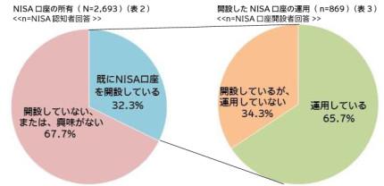 아이에 자산이 남는 주니어 NISA가 내년부터 시작하지만...인지도는 약 35%화상 1