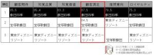 顧客満足度調査 1000円カットのあの企業が生活関連サービス部門で初のトップ! 画像1