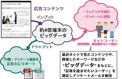 ビッグデータを利用した広告サービスの概要