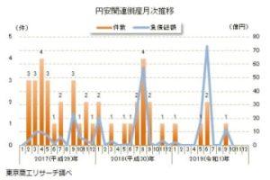 「為替」関連倒産(10月度速報値) 画像1