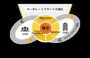 画像:電通PRの企業広報戦略研究所が、「インターナルブランディング® モデル」を開発